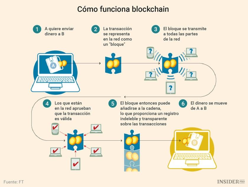 qué-es-blockchain