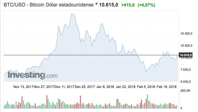 fluctuación-bitcoin