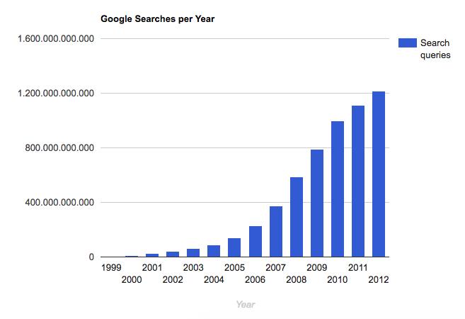 búsquedas-de-google