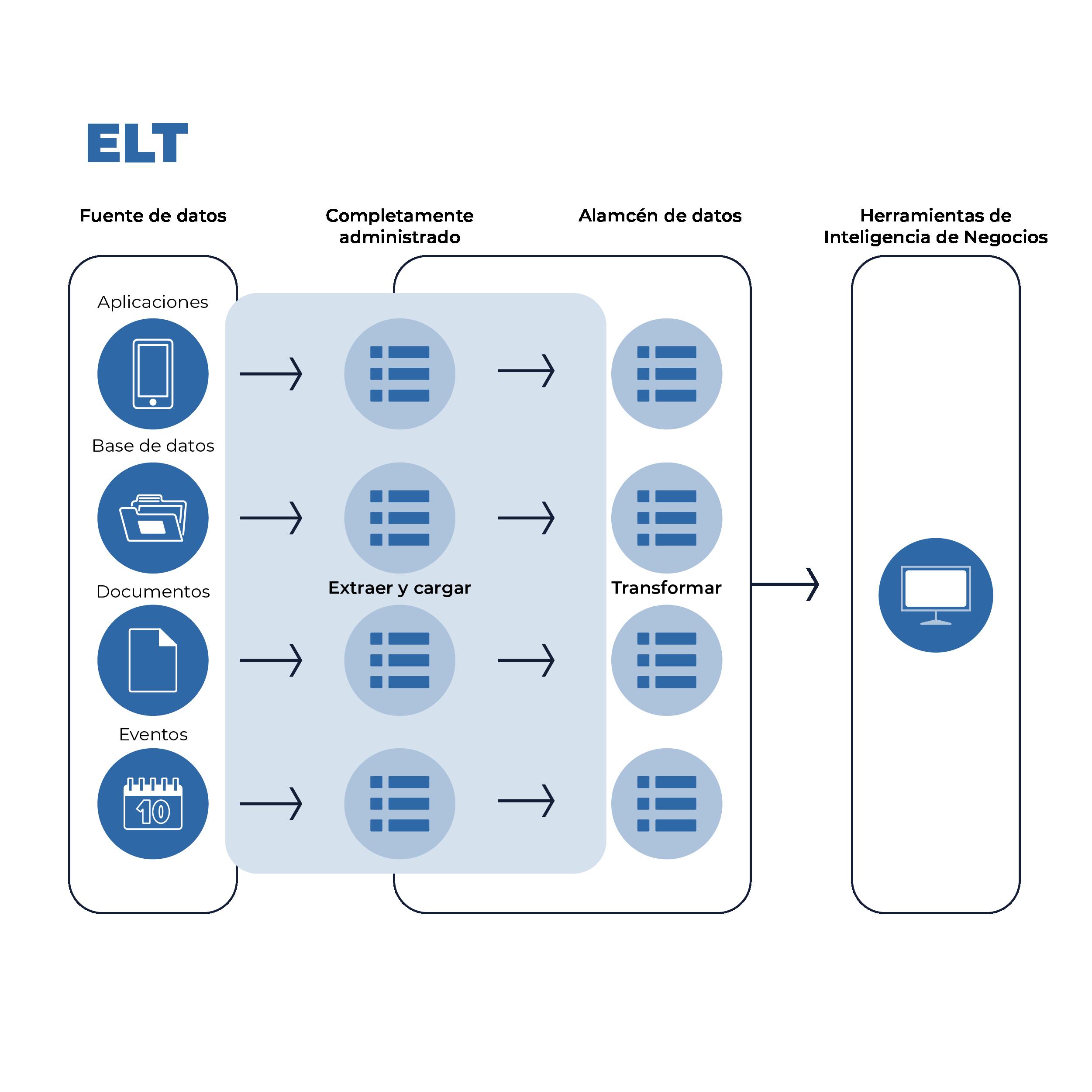 Imagen 2. Características ELT