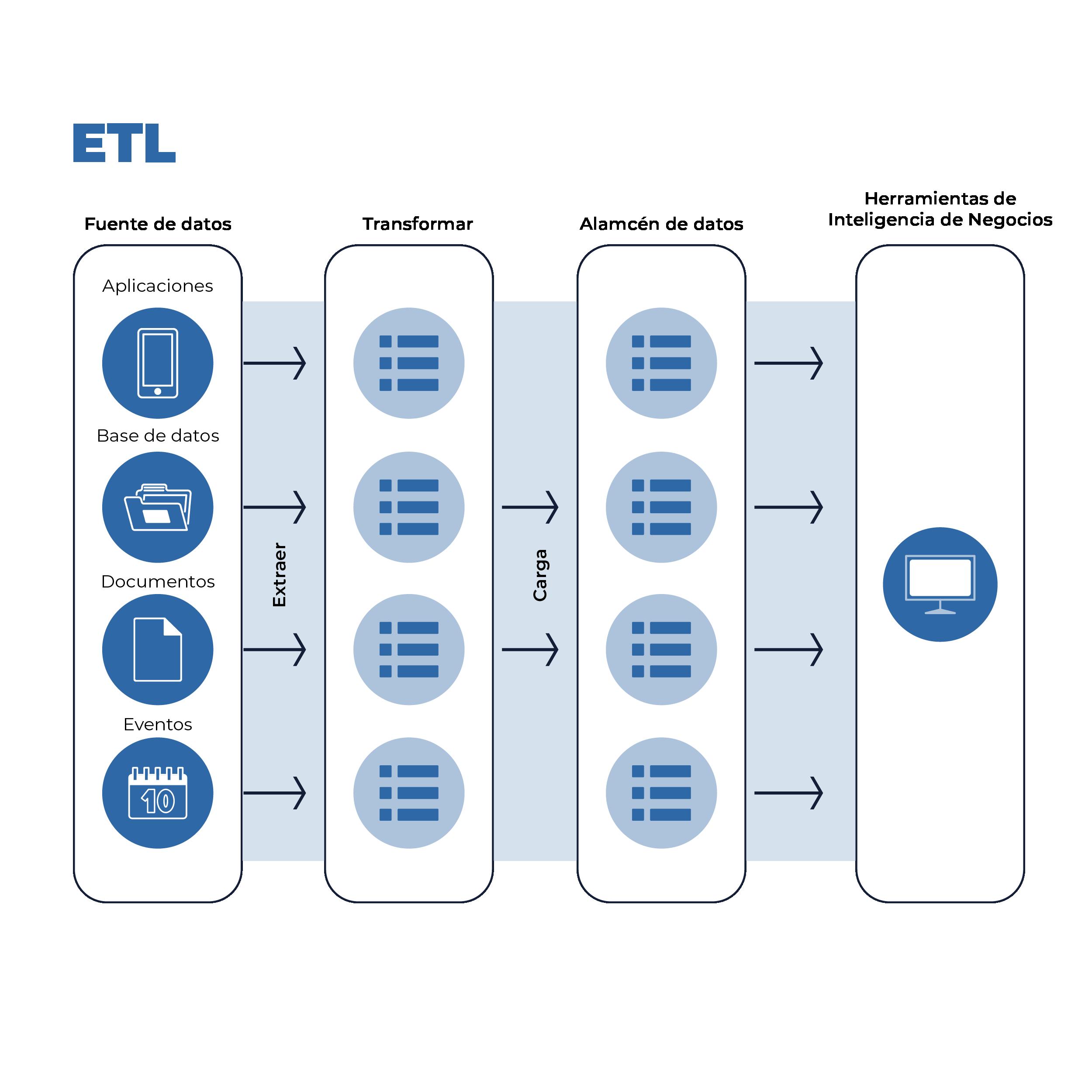 Imagen 1. Características ETL