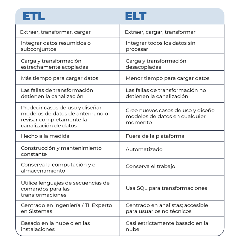 Imagen 3. ETL vs. ELT