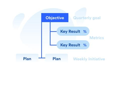 OKR: Cómo aplicar la metodología OKR en PyMEs